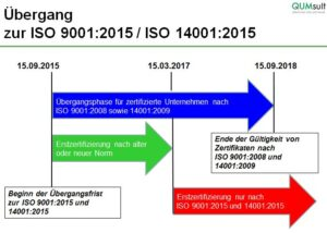 Revision der Managementsystem Normen 2015