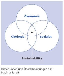 Nachhaltigkeit Dimensionen