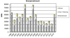 Jahresverbrauch Energie