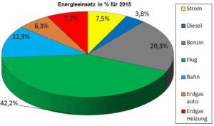 Energieeinsatz 2015