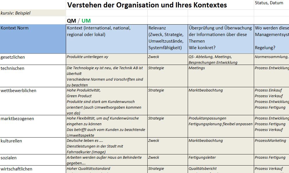 Kontext der Organisation, Auszug aus Deltapaket ISO 9001:2015 und ISO 14001:2015