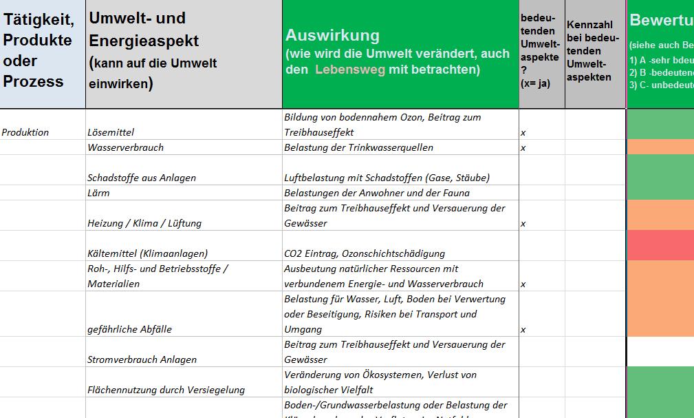 Beispiel für Umweltaspekte und deren Bewertung - Auszug aus Delta-Paket ISO 14001:2015