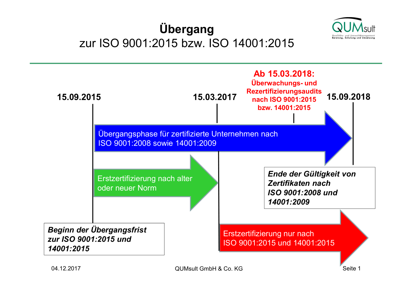 Übergang zur ISO 9001:2015 bzw. ISO 14001:2015