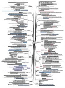 ISO 45001 - komplette Norm als Mindmap in pdf